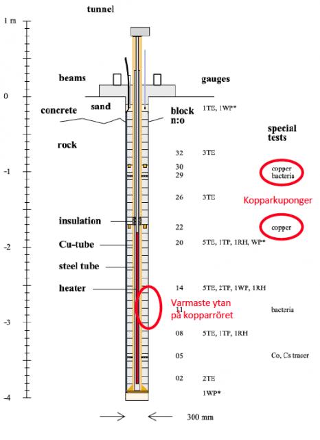 Fig 1. Bild på ett försökspaket i LOT-experimentet (Källa: SKB AB).